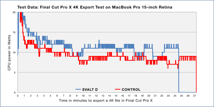 SVALT-D-Red_Test-1-Prod-Graph_15rMBP