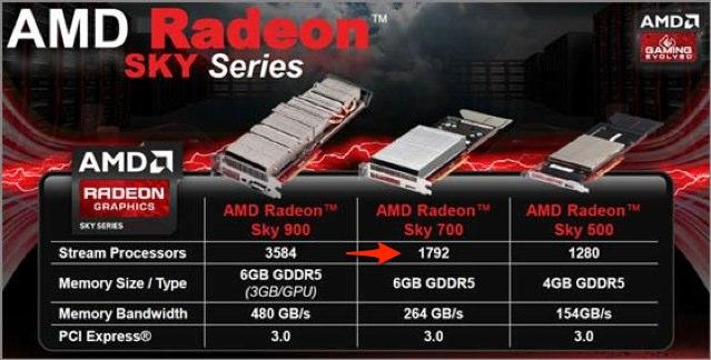 Radeon-Sky-700-StreamProcessors-1792