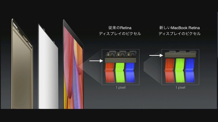 12inch-Retina-MacBook-ピクセル