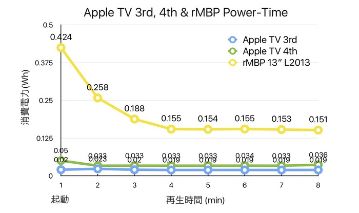 Apple-TV-4-and-3-rMBP-Power-Time-graph