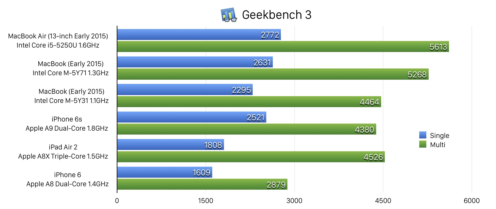 iPhone6s-Geekbenchmark-score-vs-Mac-Hero