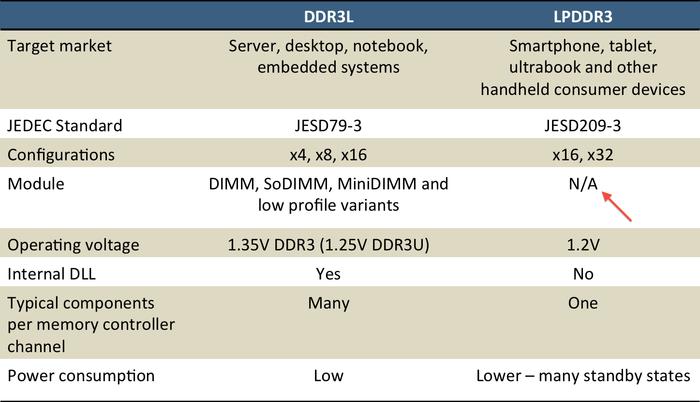 DDR3L-v-LPDDR3