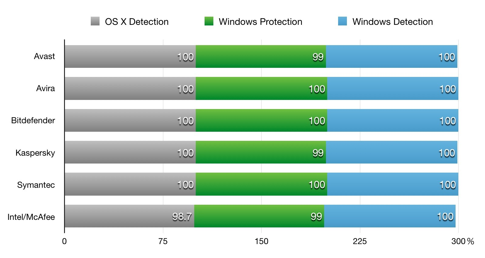 Windows-OS-X-Malware-Detection-Rate