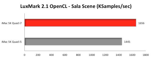 iMac-Retina-5K-LuxMark-OpenCL-Benchmark