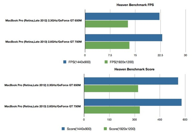MacBook-Pro-Retina-Late-2012vs2013-HeavenBenchmark