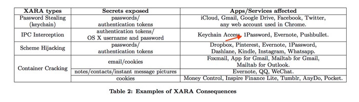 Example-of-XARA-Consequences