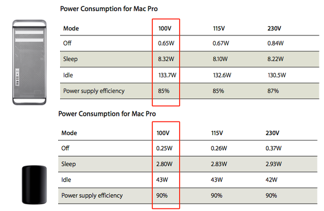 MacPro-2010-vs-2013-Power-Supply-Efficiency
