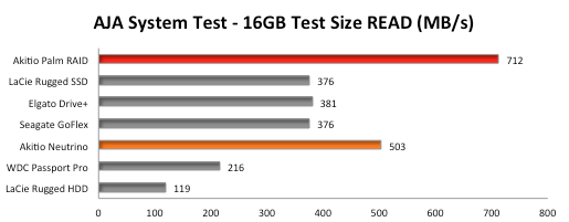 Thunderbolt-Storage-Benchmark-AJA-System-Mac-Read