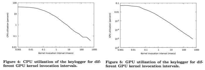 CPU-and-GPU-utilization