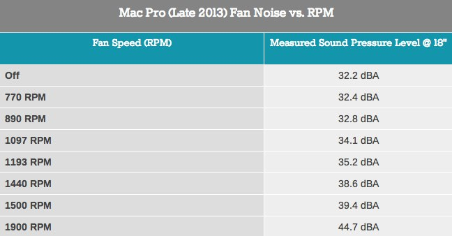 AnandTech-MacPro-Late2013-Fan-Noise