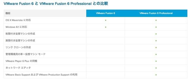VMware Fusion 6と6Proの違い