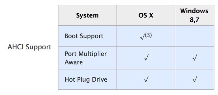 Sonnet-USB3_eSATA-OSX-Boot-Support3