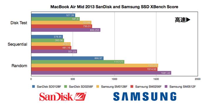 MacBook Air Mid 2013に採用されているSanDiskのSSD(SD0xxxF)とSamsungのSSD(SM0xxxF)のメーカー、容量別 Sequential、Randomスコアまとめ