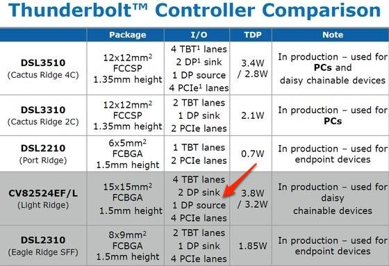 img1-thunderbolt_controller_comparison