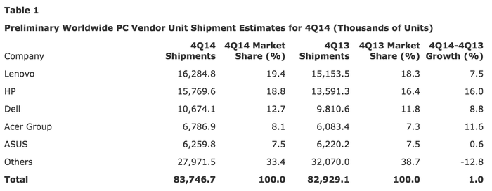 Gartner-2014Q4-PC-Share