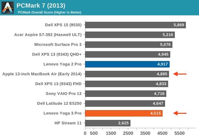 PCMark7-Score-Yoga3Pro-and-MacBook-Air-Early2014