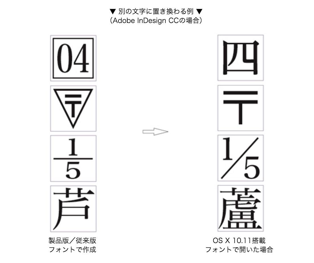 ヒラギノフォントの異体字テーブル