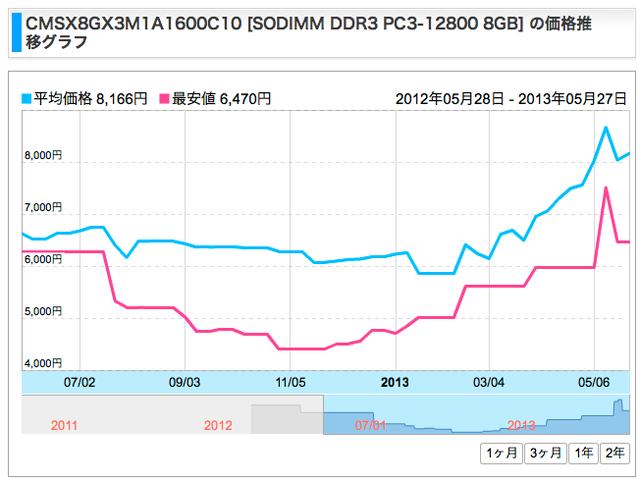 DDR3-SO-DIMM-1600MHz-8GBメモリー値上げ