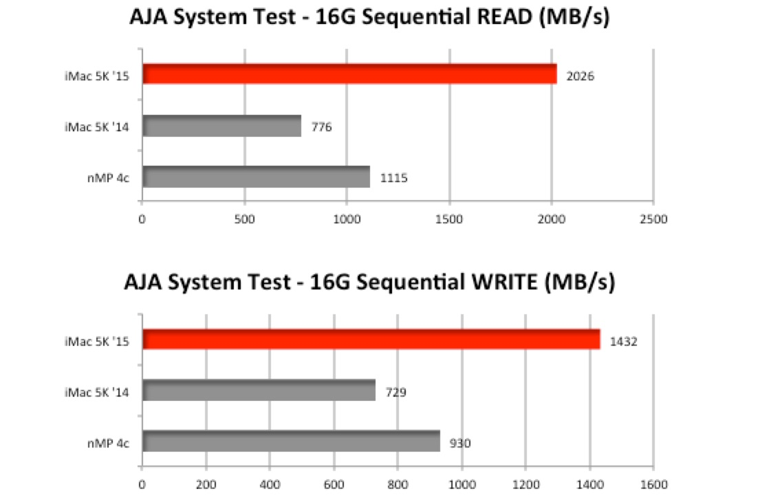 BareFeats-iMac-5K-Late2015-and-2014-AJA-System-Test
