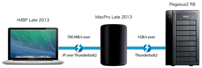 MacPro-Late2013-経由-IP-over-Thunderbolt2-2