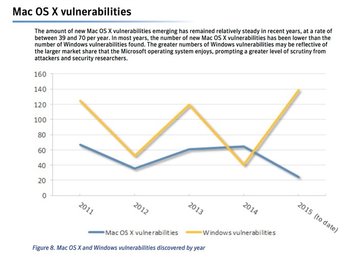 Mac-OS-X-vulnerablities-graph