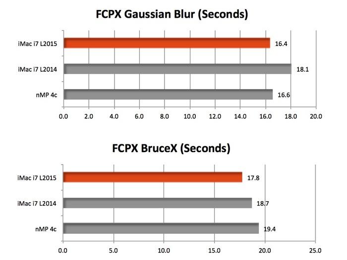 iMac-Retina-5K-Radeon-R9-M395X-vs-M295X-vs-D300-FCPX