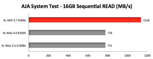 AJA-System-Test-nMP-riMac-PCIe-SSD-Read