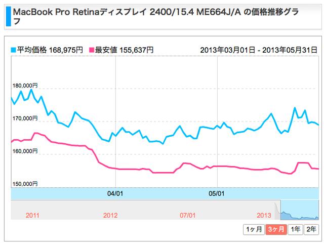 MacBook-Pro-Retina-価格