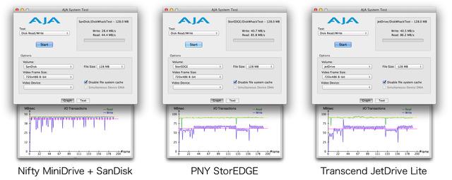 JetDrive-Lite-PNY-StorEDGE-Nifty-MiniDrive-AJA-System-Test