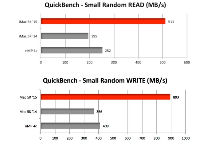 BareFeats-iMac-5K-Late2015-and-2014-AJA-QuickBench-Test