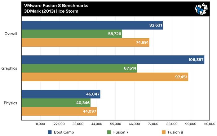 fusion-8-benchmarks-3dmark-ice-storm