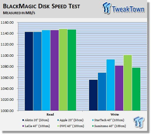 TweakTown-Thunderbolt-Cable-Benchmark-img1