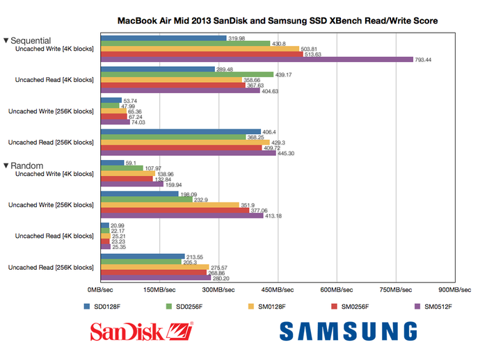 SanDisk,Samsung SSD容量別 XBench Speed