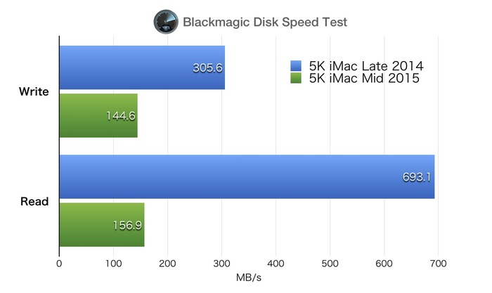 iMac-5K-Retina-Blackmagic-Disk-Speed-Test2