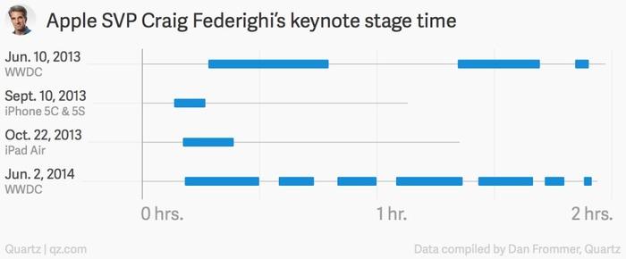 Apple-SVP-Craig-Federighi-Keynote-stage-time