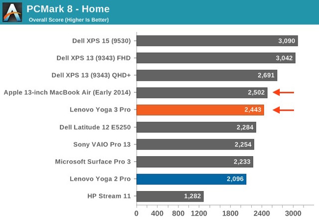 PCMark8-Score-Yoga3Pro-and-MacBook-Air-Early2014