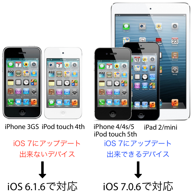 iOS601-Device-No-Support
