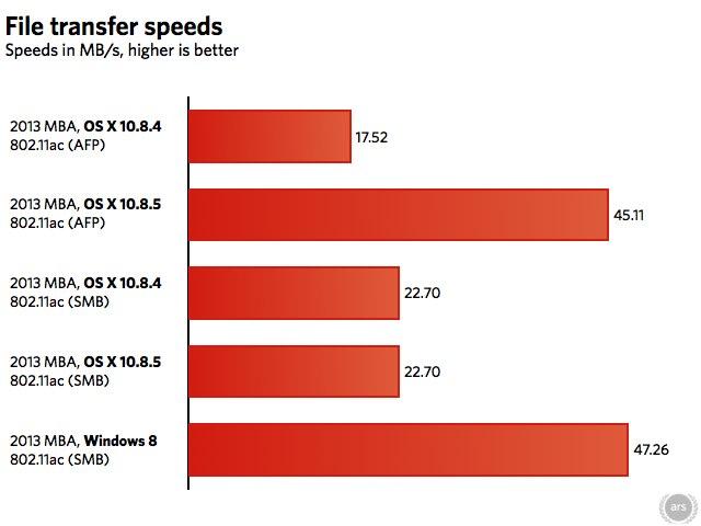 5でWi-Fi 11acのAFP速度が向上