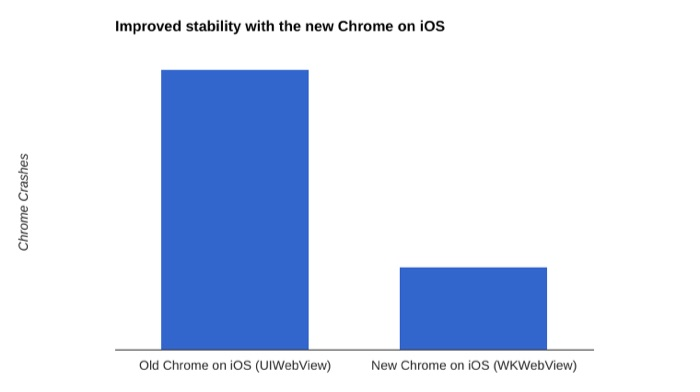 IMproved-stability-with-the-new-Chrome-on-iOS