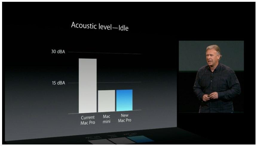MacPro Late 2013はMac miniと同程度の静音性、価格は$2999からで2013年