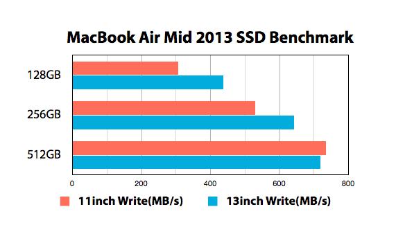 MacBook Air Mid 2013 SSD容量別ベンチマークまとめ