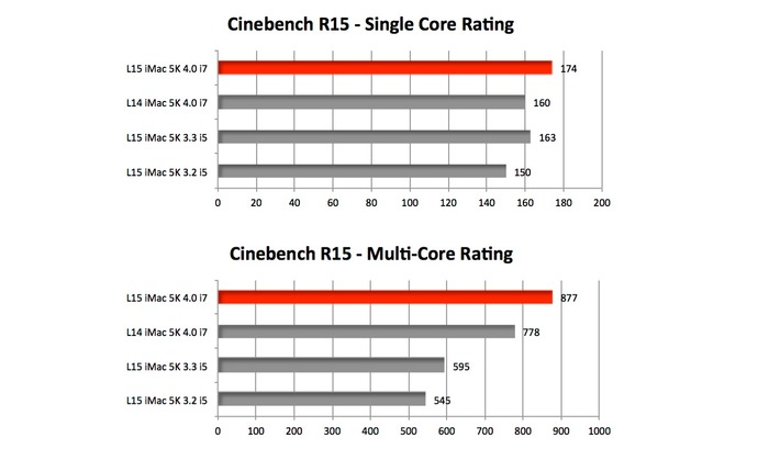 Barefeas-iMac-Retina-5K-Late2015-Cinebench-CPU