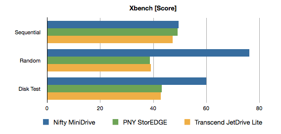 JetDrive-Lite-PNY-StorEDGE-Nifty-MiniDrive-Xbench-Graph-1