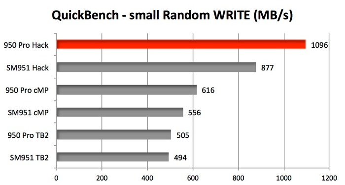 NVMe-3rd-party-driver-benchmark-by-BareFeats