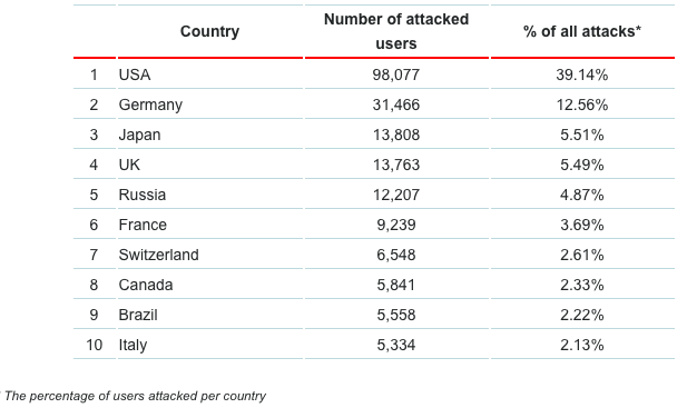 The percentage of users attacked per country