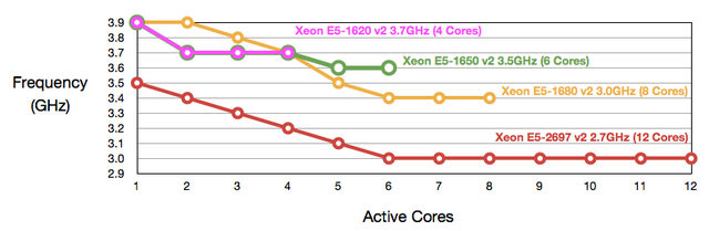 Intel-Xeon-E5-v2-Active-Core-vs-Frequency
