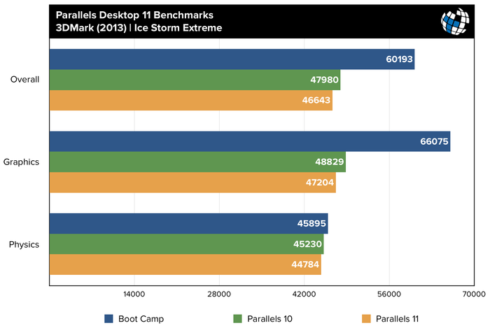 parallels-11-benchmarks-3dmark-ice-storm-extreme