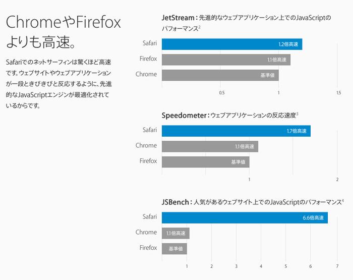SafariはChromeやFirefoxよりも高速です