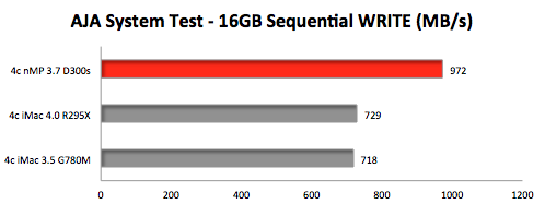 AJA-System-Test-nMP-riMac-PCIe-SSD-Write