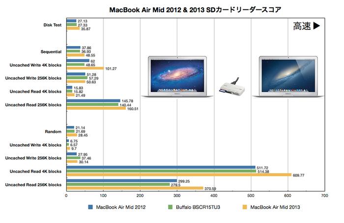 MacBook Air Mid 2012 & 2013カードリーダーベンチマーク(スコア)